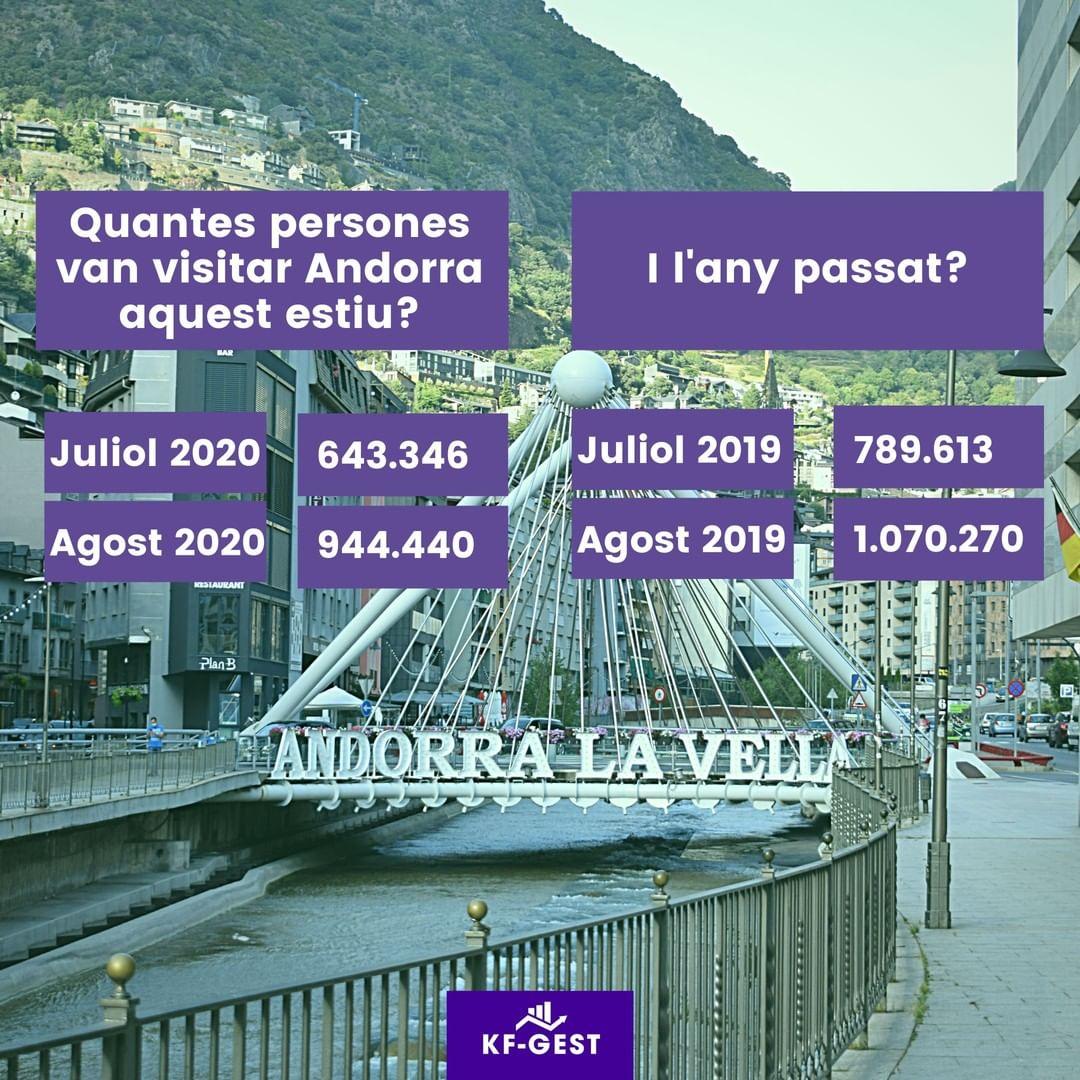 El turisme a Andorra representa un dels pilars fonamentals de l'economia. Aquest any, amb la crisi sanitària 😷 per la COVID-19, s'ha vist afectada aquesta activitat.